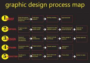 Internet Design